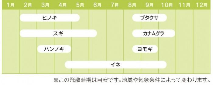 花粉カレンダー①
